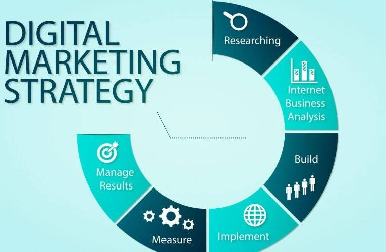 You should have a good digital marketing strategy